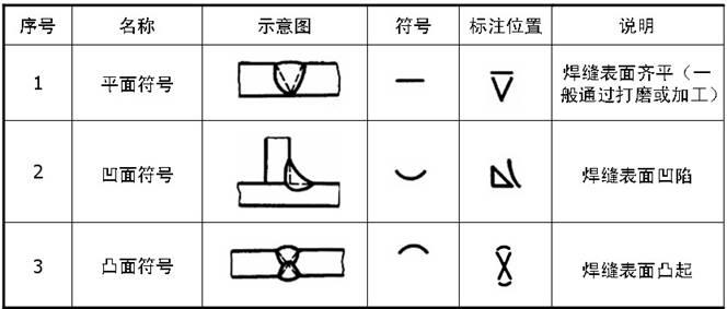 日本焊缝AG UT MT表示什么