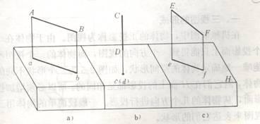 平面垂直于投影面,投影积聚成一条线,如图1-7b. 平面倾斜于投影面