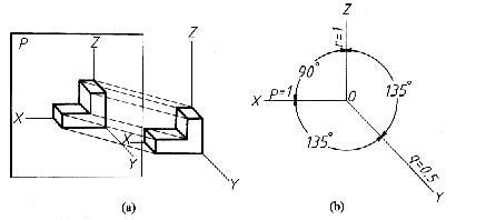 (1)正面斜二等轴测投影的投射方向S倾斜于轴测投影面P.(2)由于确