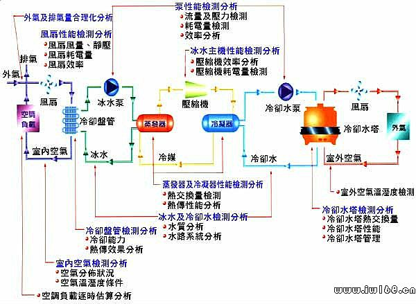 李向艳:中央空调工作原理-老将经验网