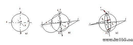 图9-19 斜二测图椭圆的画法