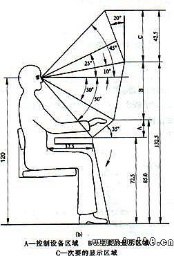 人机工程学 6工作台与座椅与作业空间设计图片
