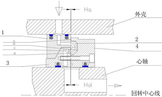 旋转接头的原理与结构设计