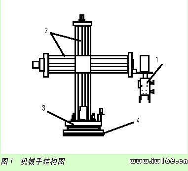 (1)由伺服电机驱动可旋转角度为360°的气控机械手(有光电传感器确