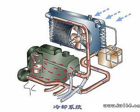 基础知识 > 汽车发动机构造原理图解      冷却系的功用是将受热零件