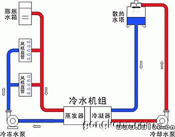 中央空调设计知识