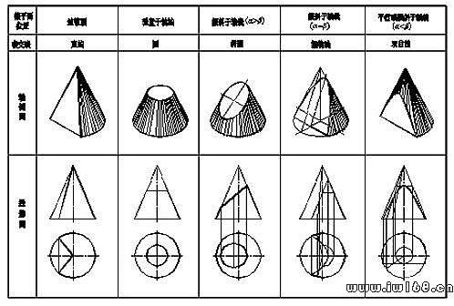 机械制图图纸的一般知识 第十一讲 圆锥 圆球截交线