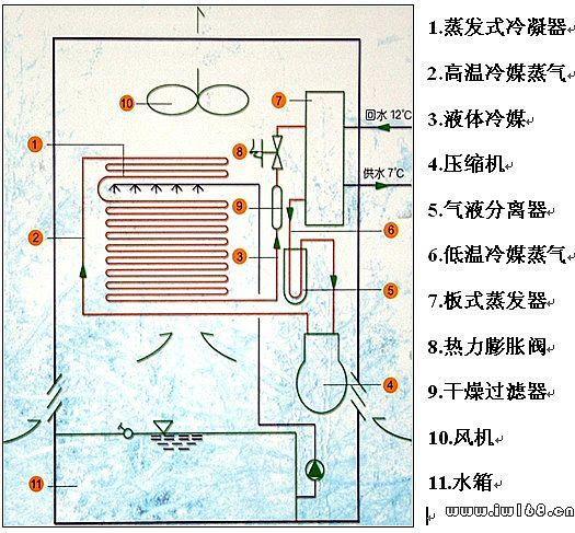 中央空调工作原理图