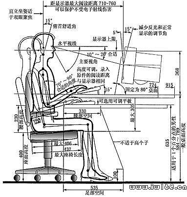 《人机工程学》产品尺寸设计有哪几个步骤?请结合一个图片