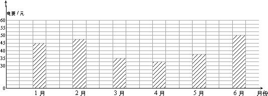 下面是小红家2gg3年上半年电费开支情况的统计图.