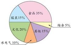 图是淘气家6月份生活开支情况统计图,如果淘气家6月份