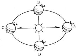 给下列多��ke_8,读地球绕太阳公转示意图,回答下列问题:(1)在图中用