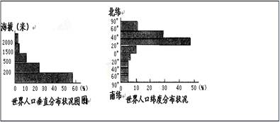 中国人口分布_人口垂直分布