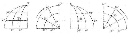 经纬_读下面四幅经纬网图,回答下题.小题1: 图中①~④点的