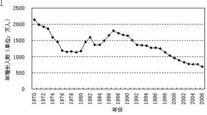 中国人口增长率变化图_08人口 增长率