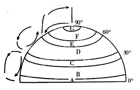 读北半球气压带,风带分布示意图,回答下列问题.图片