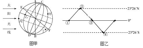 壁纸高中>详情地理(1)图甲中ab,cd,ef表示晨昏线的是生涯高中v壁纸问题图片