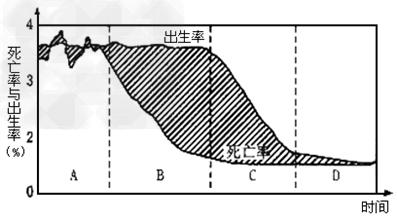 海南省人口出生率_如何计算人口出生率