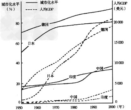 城市人口结构_江苏省城市人口比重