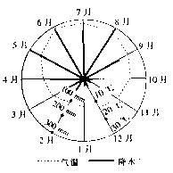 读某地气温和降水玫瑰图,回答15~16题.
