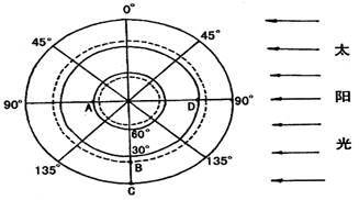 读 地球北极俯视图 ,回答下列问题 共34分,每空2分 1 此日为6月22图片