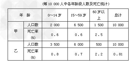2010年11月10日,中国第6次人口普查结束,读我