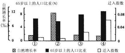 江苏四省部分人口数据, 迁入指数 某地区迁入人口数 全国各地区迁