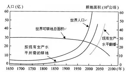世界人口日_世界人口增长