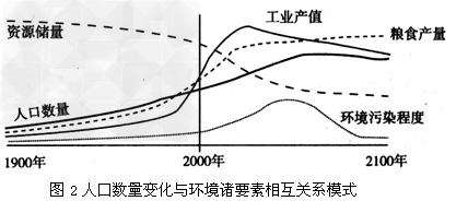 中国人口数量变化图_各大洲人口数量变化