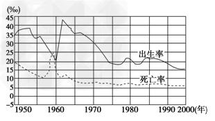 下图为新中国人口自然变动图,据此完成1-2题