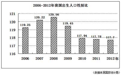 全国人口分布图_2011全国人口调查数据