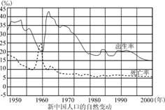 读新中国人口的自然变动图,回答:1.1950-2000