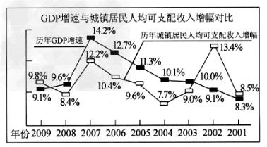 材料一:GDP增速与城镇居民人均可支配收入增