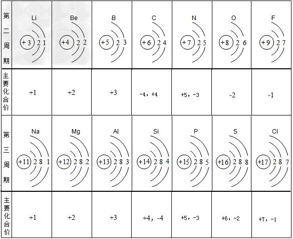 下表是部分元素的原子结构示意图