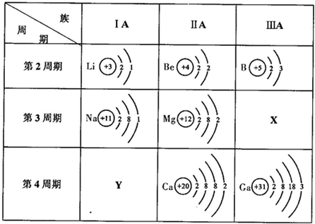 元素的原子结构示意图