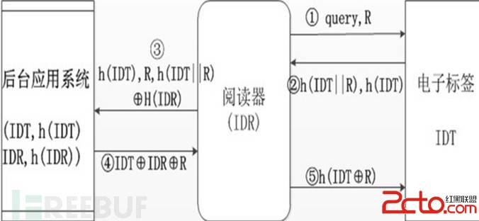 射频技术(rfid)的安全协议