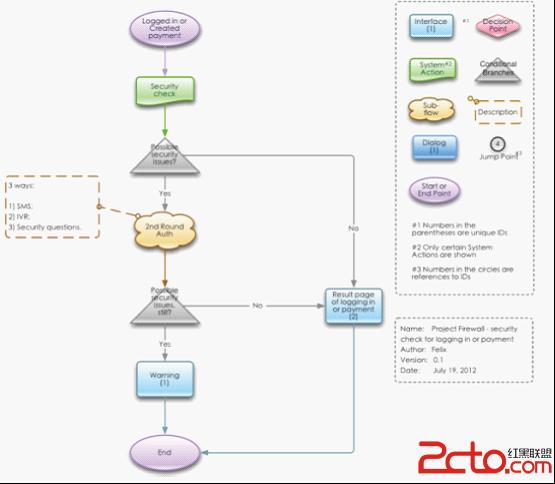 html(css) > 网站设计:web流程图的绘画指南      以下流程图展示如何