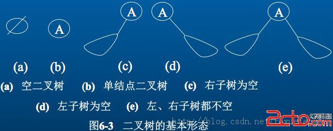 c/c++常用算法(5) -- 数据结构(树)