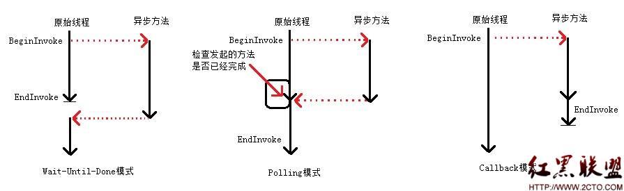 三相异步电路原理图及互联图