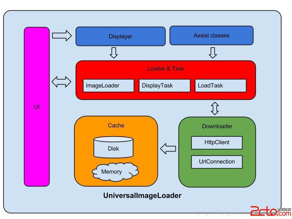 程序设计&开发 android开发 > android-universal-image-loader 架构图片