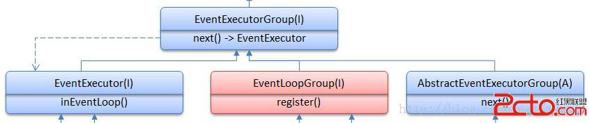 netty4学习笔记(5)-- nioeventloopgroup继承层次结构