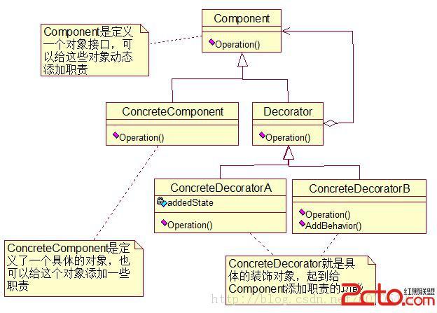 职能制结构示意图