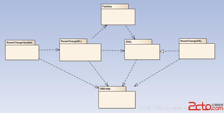 分类导航 计算机/互联网 程序设计&开发 java > 三层 设计模式  &nbsp