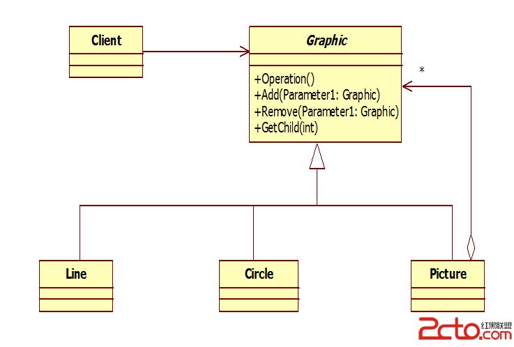 设计模式--结构模式--组合模式--java