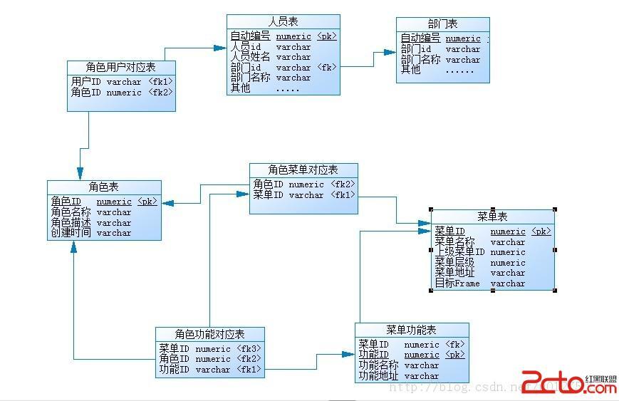 javaweb权限角色v权限广丰建筑设计公司图片