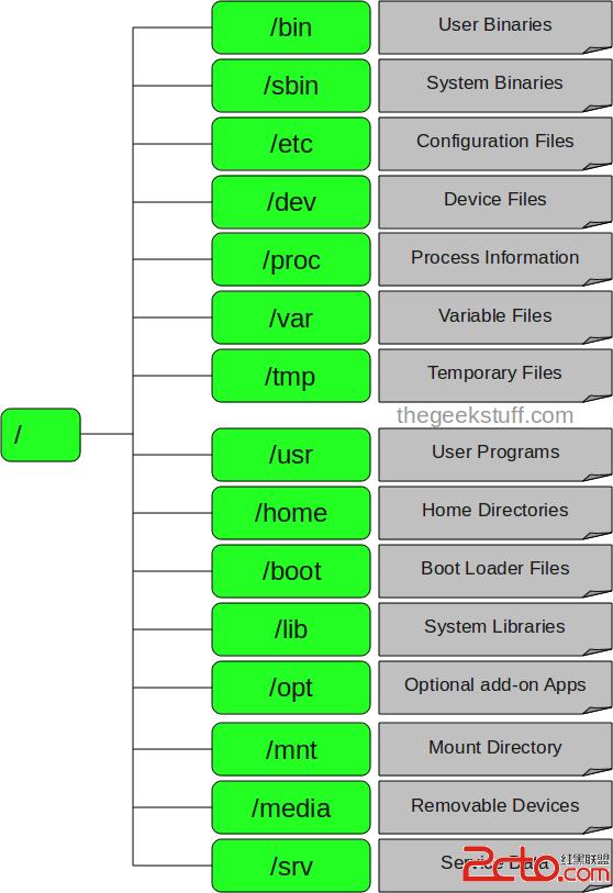 linux文件系统目录结构