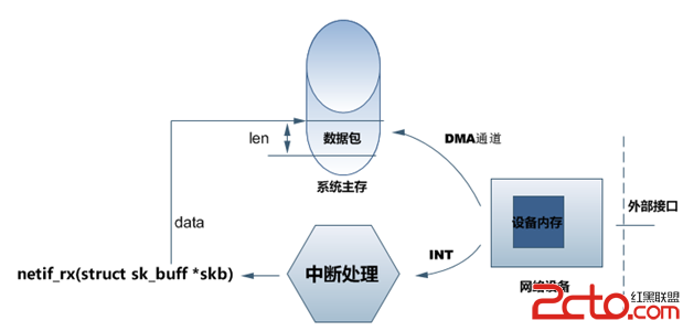 linux网络设备驱动概述