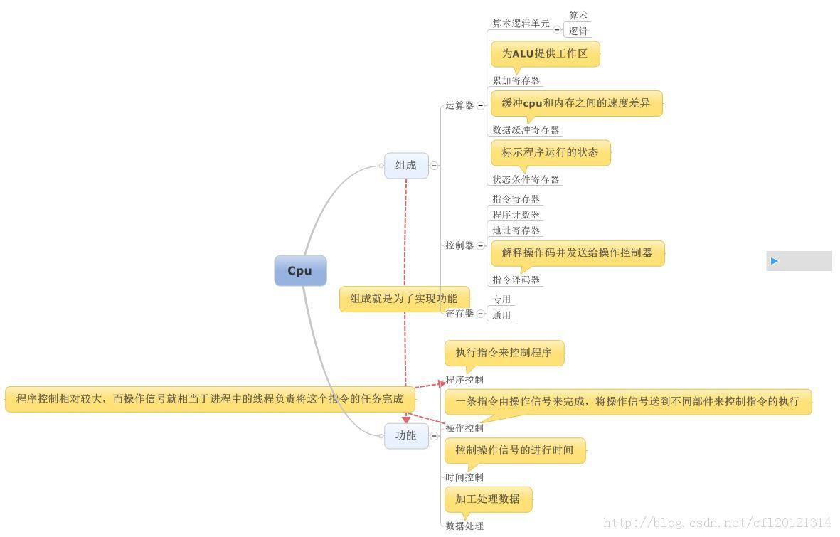 【软考学习】计算机组成原理-cpu