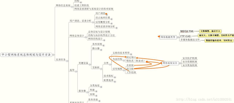 网络规划与设计 - 百科教程网