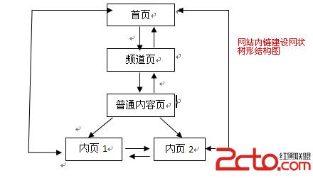 网站网状结构图